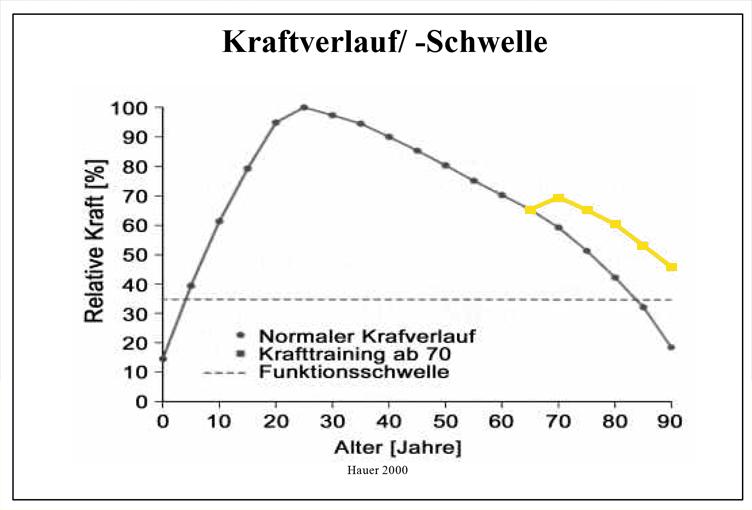 Graph_Kraft und Alter