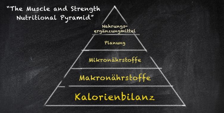 Nahrungs_Pyramide